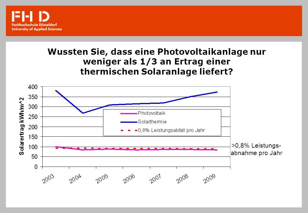 Wussten Sie, dass eine Photovoltaikanlage nur weniger als 1/3 an Ertrag einer thermischen Solaranlage liefert? >0,8% Leistungs- abnahme pro Jahr