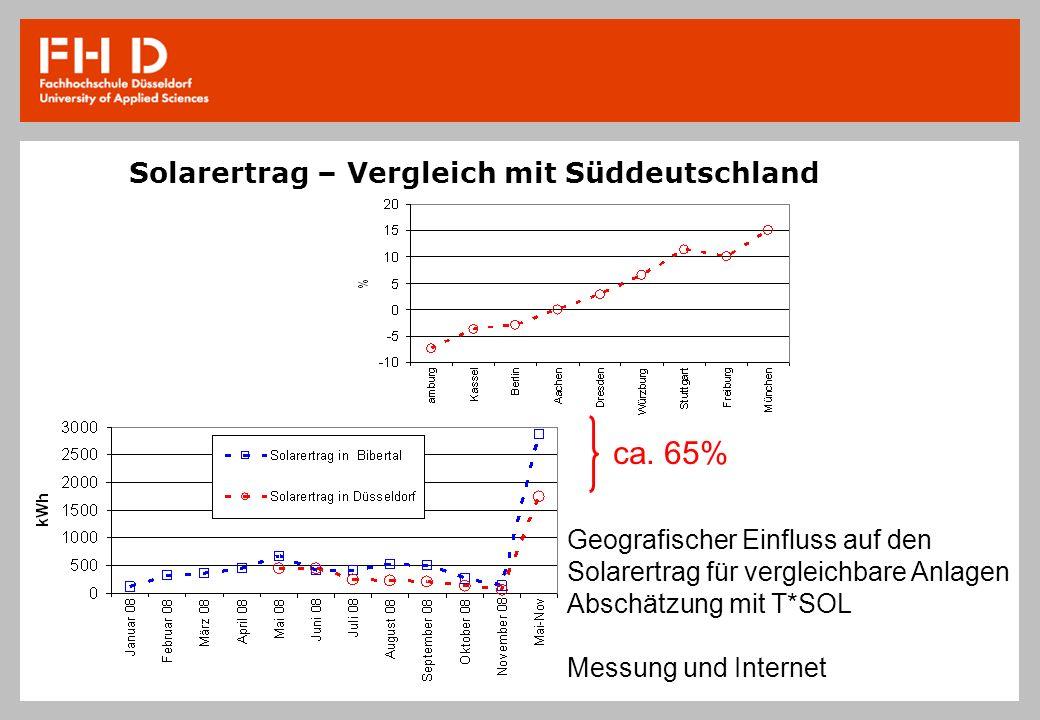 Solarertrag – Vergleich mit Süddeutschland ca. 65% Geografischer Einfluss auf den Solarertrag für vergleichbare Anlagen Abschätzung mit T*SOL Messung