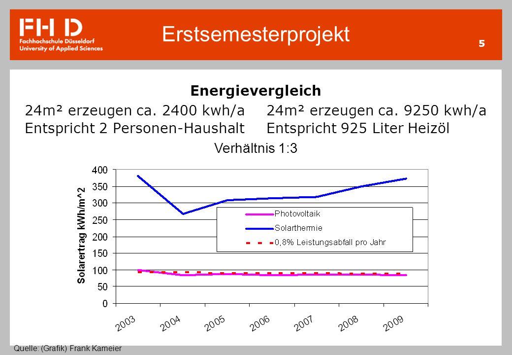 Erstsemesterprojekt 5 Energievergleich 24m² erzeugen ca. 2400 kwh/a Entspricht 2 Personen-Haushalt 24m² erzeugen ca. 9250 kwh/a Entspricht 925 Liter H