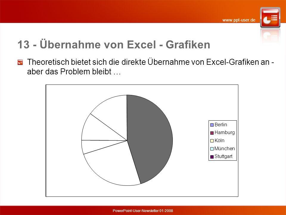 www.ppt-user.de PowerPoint-User-Newsletter 01-2008 13 - Übernahme von Excel - Grafiken Theoretisch bietet sich die direkte Übernahme von Excel-Grafiken an - aber das Problem bleibt … Berlin Hamburg Köln München Stuttgart