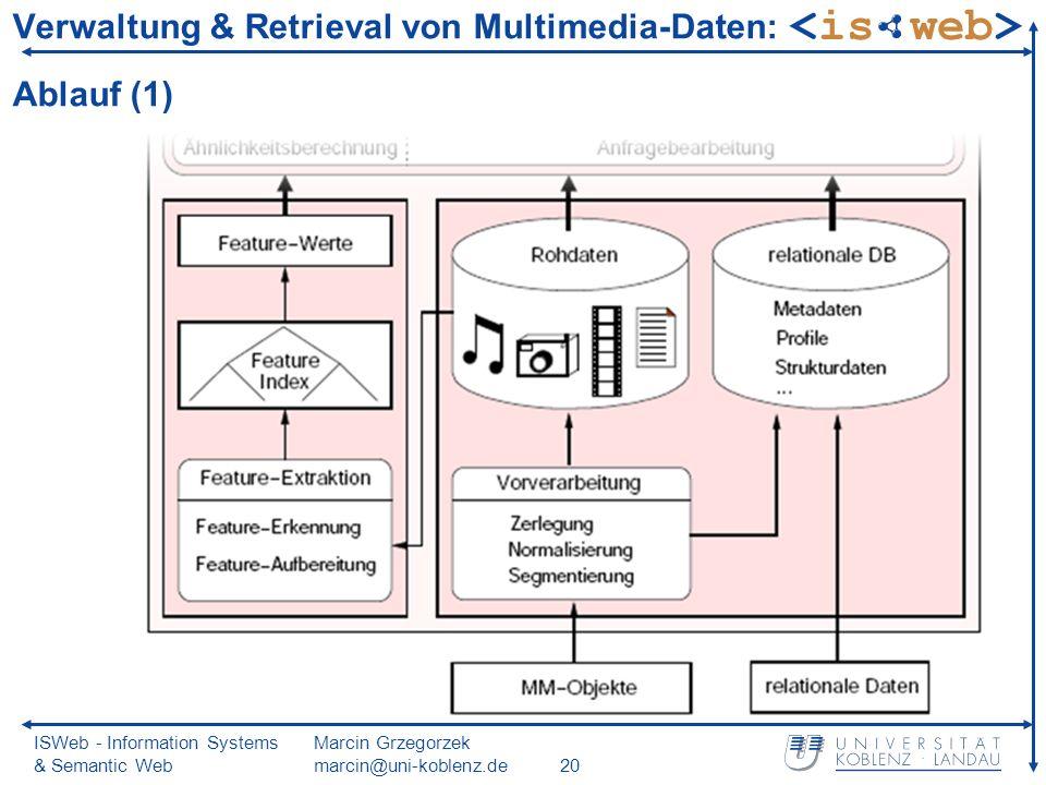 ISWeb - Information Systems & Semantic Web Marcin Grzegorzek marcin@uni-koblenz.de20 Verwaltung & Retrieval von Multimedia-Daten: Ablauf (1)