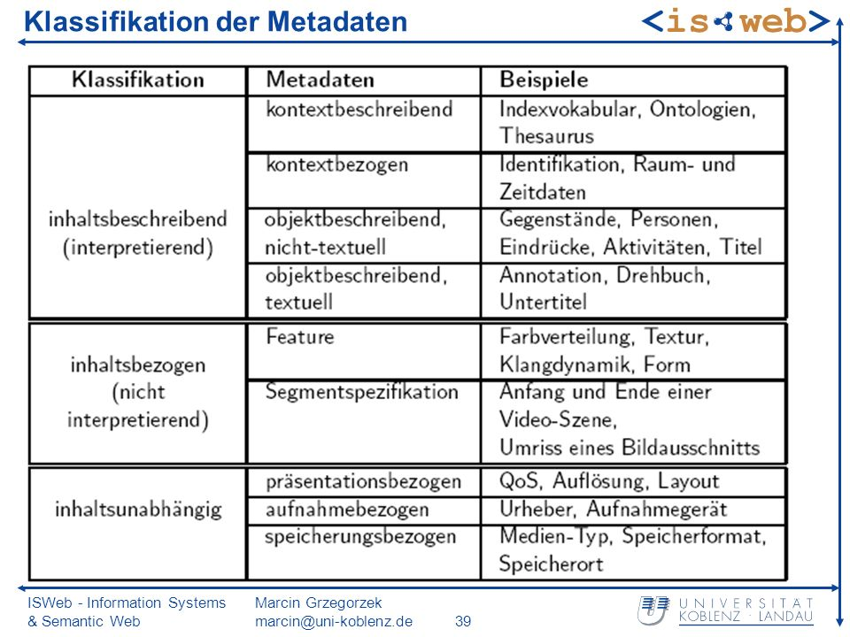 ISWeb - Information Systems & Semantic Web Marcin Grzegorzek Klassifikation der Metadaten