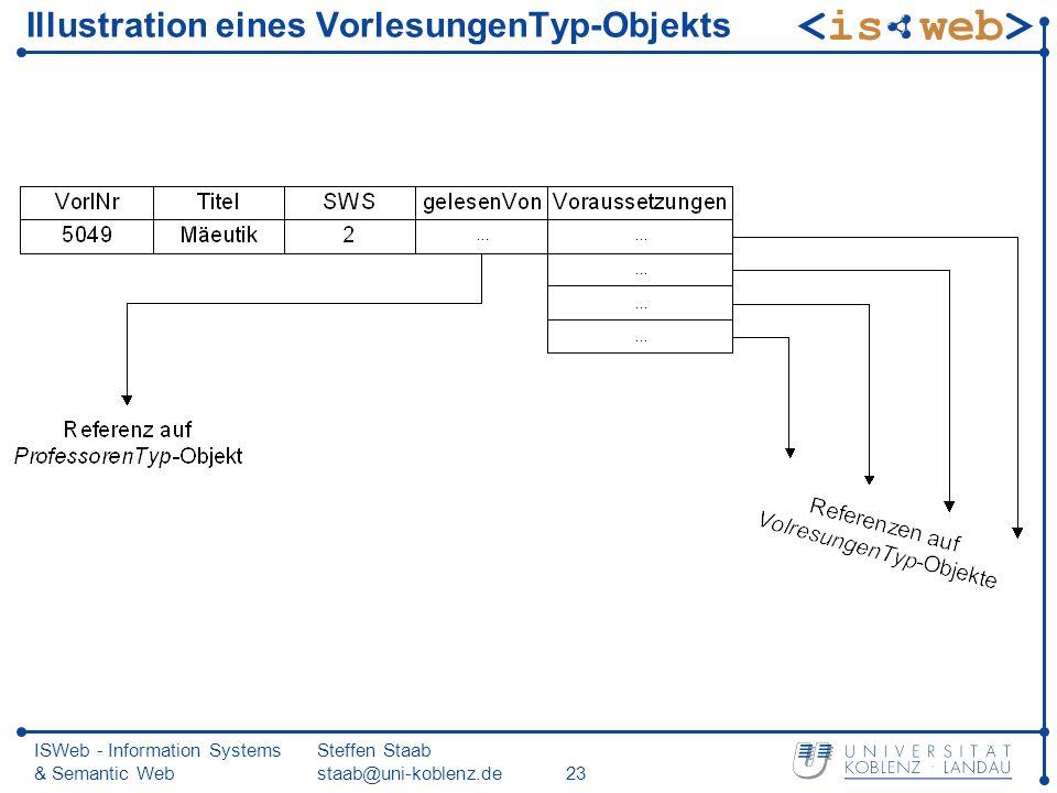 ISWeb - Information Systems & Semantic Web Steffen Staab staab@uni-koblenz.de23 Illustration eines VorlesungenTyp-Objekts