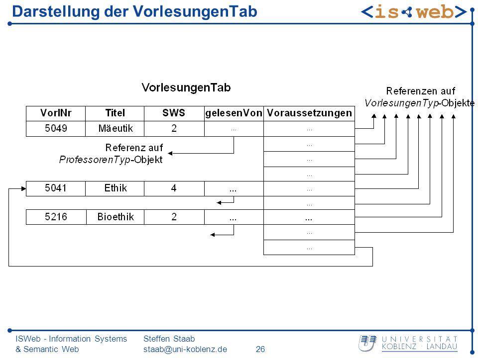 ISWeb - Information Systems & Semantic Web Steffen Staab staab@uni-koblenz.de26 Darstellung der VorlesungenTab