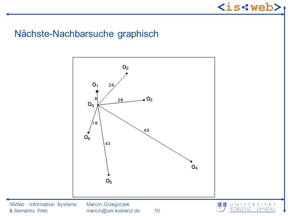 ISWeb - Information Systems & Semantic Web Marcin Grzegorzek marcin@uni-koblenz.de10 Nächste-Nachbarsuche graphisch