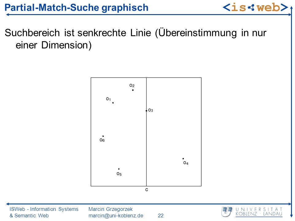 ISWeb - Information Systems & Semantic Web Marcin Grzegorzek marcin@uni-koblenz.de22 Partial-Match-Suche graphisch Suchbereich ist senkrechte Linie (Übereinstimmung in nur einer Dimension)