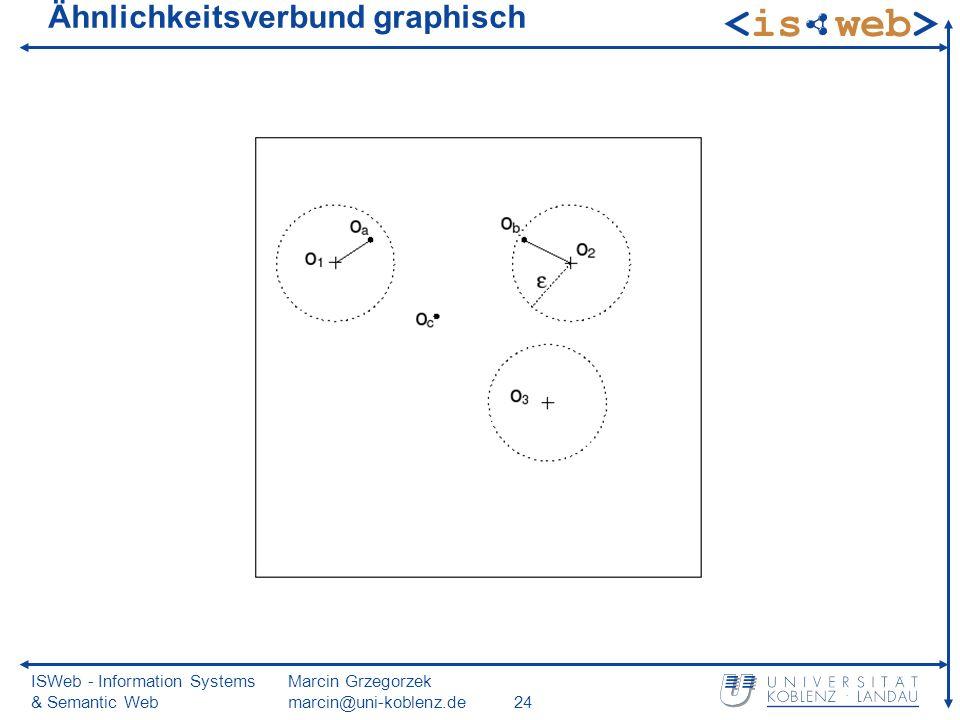 ISWeb - Information Systems & Semantic Web Marcin Grzegorzek marcin@uni-koblenz.de24 Ähnlichkeitsverbund graphisch