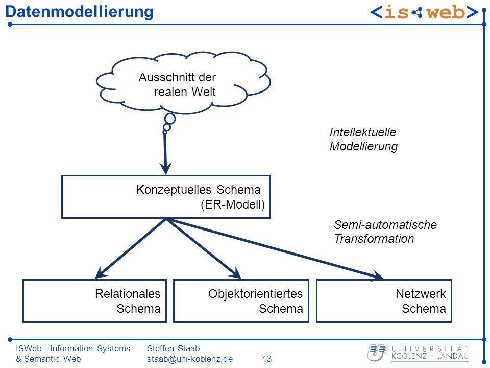ISWeb - Information Systems & Semantic Web Steffen Staab staab@uni-koblenz.de13 Datenmodellierung Ausschnitt der realen Welt Konzeptuelles Schema (ER-