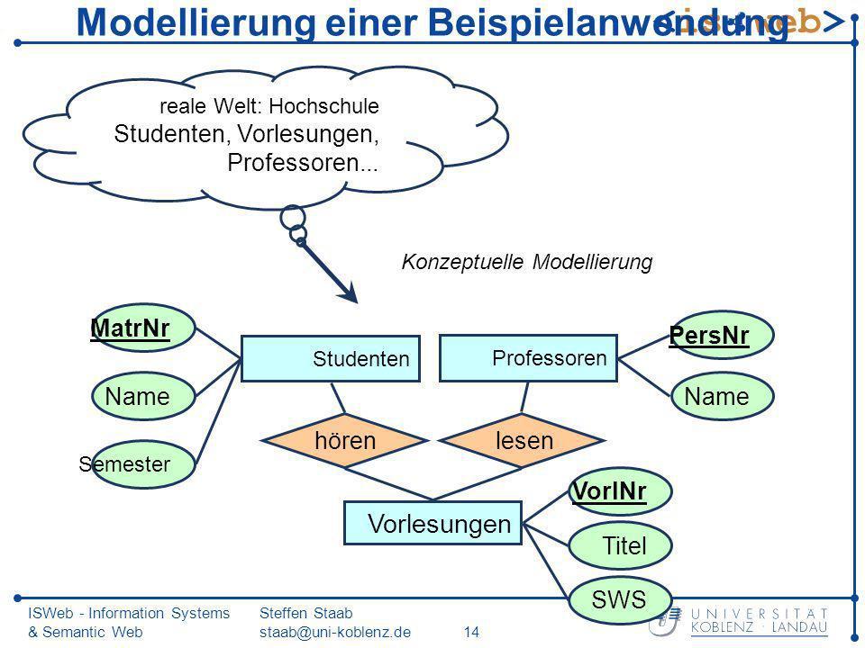 ISWeb - Information Systems & Semantic Web Steffen Staab staab@uni-koblenz.de14 Modellierung einer Beispielanwendung reale Welt: Hochschule Studenten,