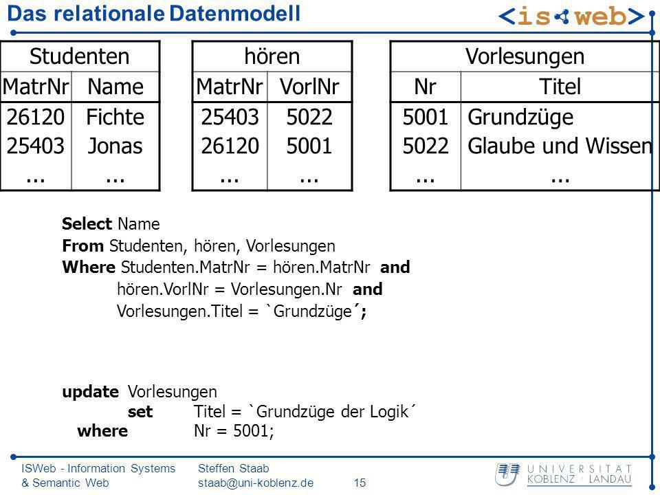 ISWeb - Information Systems & Semantic Web Steffen Staab staab@uni-koblenz.de15 Das relationale Datenmodell Studenten MatrNrName 26120 25403... Fichte