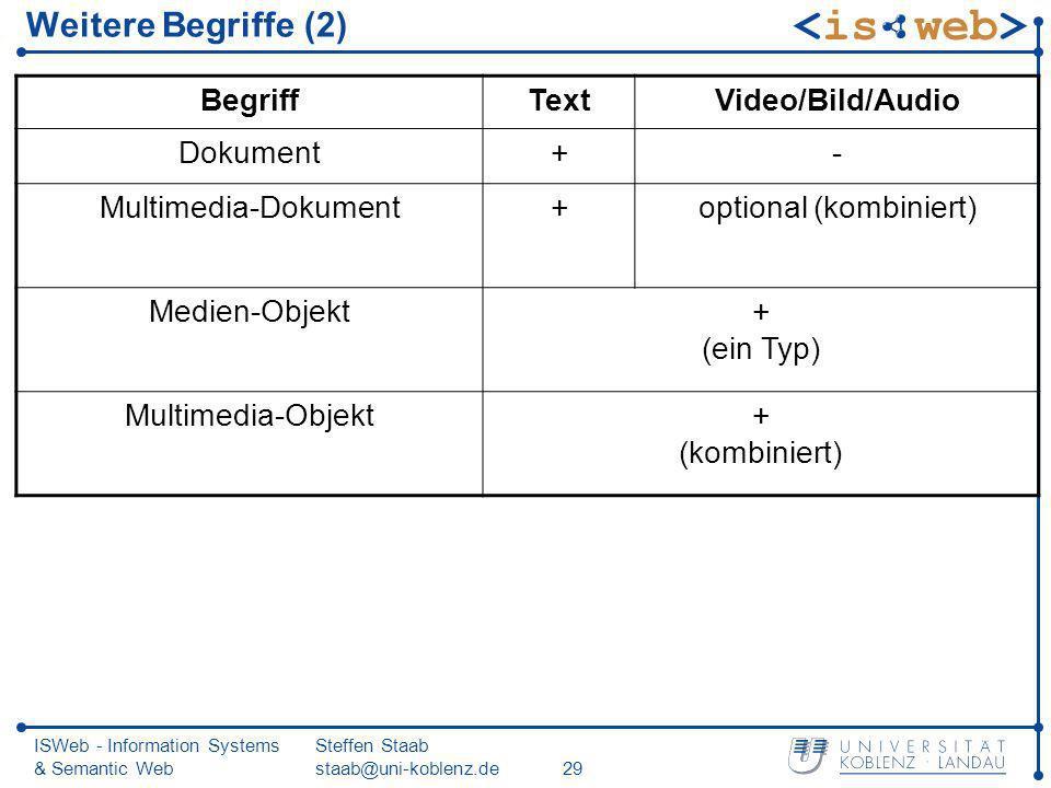 ISWeb - Information Systems & Semantic Web Steffen Staab staab@uni-koblenz.de29 Weitere Begriffe (2) BegriffTextVideo/Bild/Audio Dokument+- Multimedia