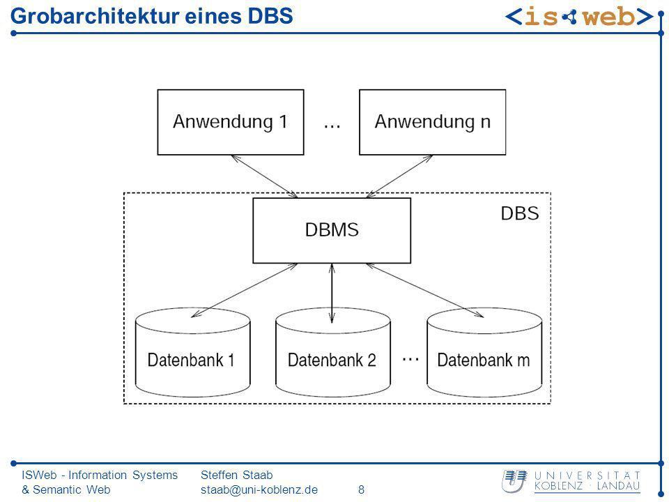 ISWeb - Information Systems & Semantic Web Steffen Staab staab@uni-koblenz.de8 Grobarchitektur eines DBS