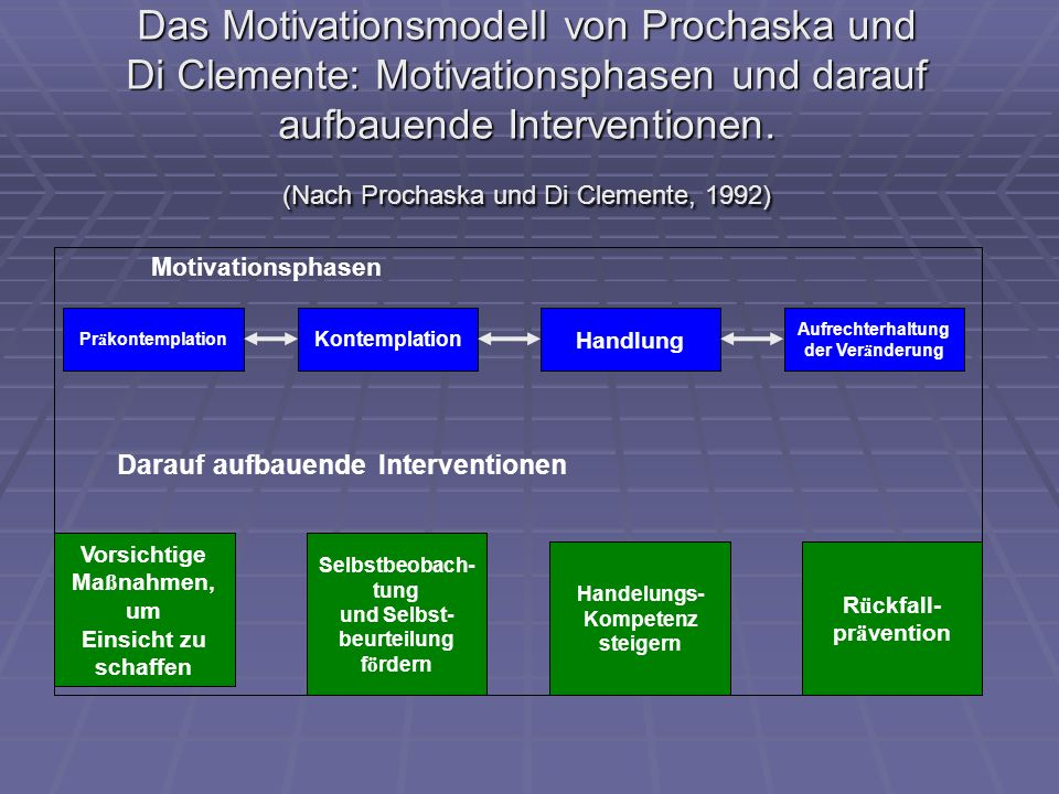 Das Motivationsmodell von Prochaska und Di Clemente: Motivationsphasen und darauf aufbauende Interventionen. (Nach Prochaska und Di Clemente, 1992) Mo