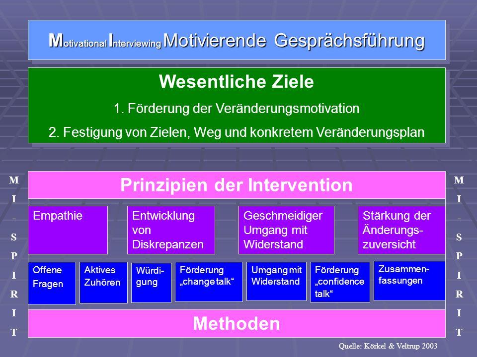 Wesentliche Ziele 1. Förderung der Veränderungsmotivation 2. Festigung von Zielen, Weg und konkretem Veränderungsplan Wesentliche Ziele 1. Förderung d