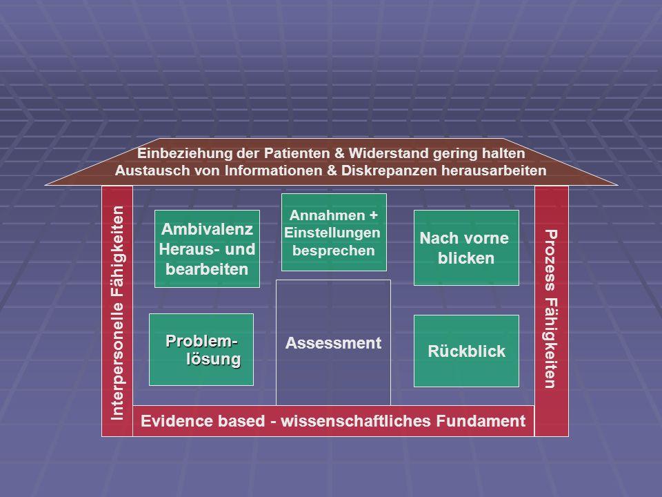 Prozess Fähigkeiten Evidence based - wissenschaftliches Fundament Interpersonelle Fähigkeiten Einbeziehung der Patienten & Widerstand gering halten Au