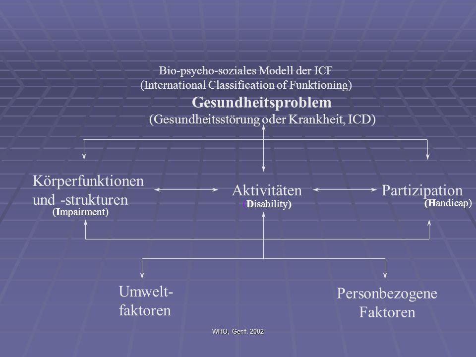 WHO, Genf, 2002 Bio-psycho-soziales Modell der ICF (International Classification of Funktioning) Körperfunktionen und -strukturen AktivitätenPartizipation Gesundheitsproblem (Gesundheitsstörung oder Krankheit, ICD) Umwelt- faktoren Personbezogene Faktoren (Impairment) (Disability) (Handicap)