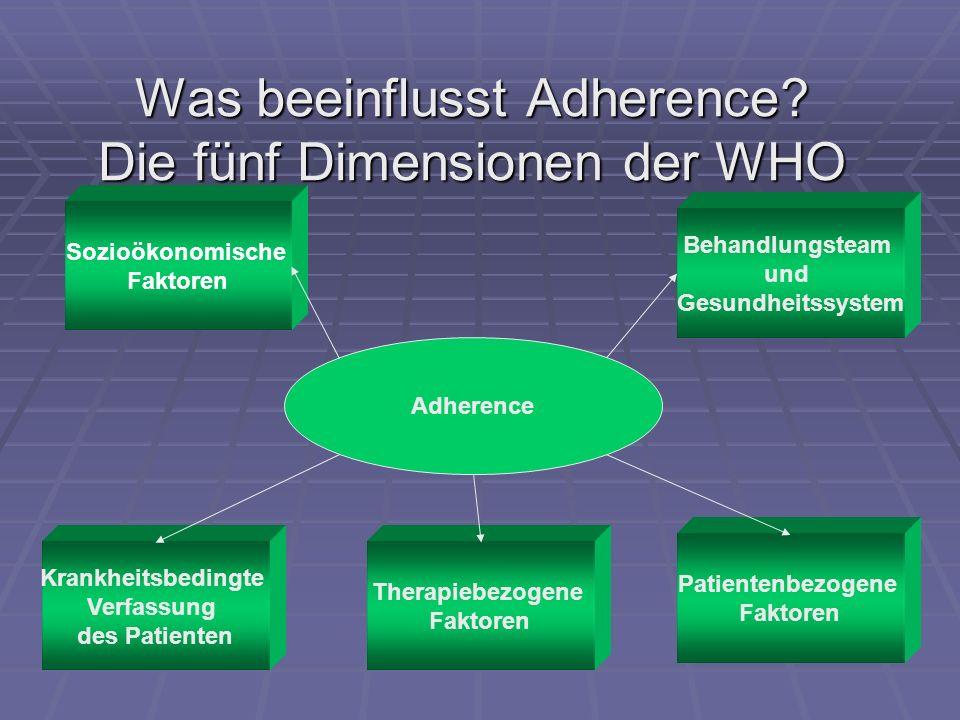 Was beeinflusst Adherence? Die fünf Dimensionen der WHO Adherence Sozioökonomische Faktoren Behandlungsteam und Gesundheitssystem Patientenbezogene Fa