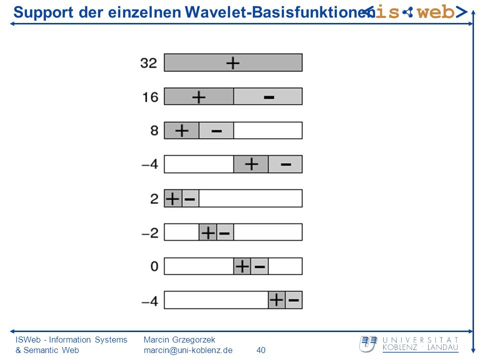 ISWeb - Information Systems & Semantic Web Marcin Grzegorzek marcin@uni-koblenz.de40 Support der einzelnen Wavelet-Basisfunktionen