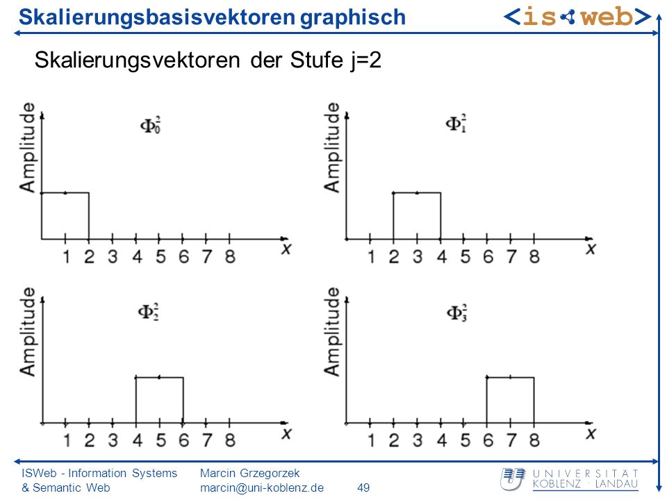 ISWeb - Information Systems & Semantic Web Marcin Grzegorzek marcin@uni-koblenz.de49 Skalierungsbasisvektoren graphisch Skalierungsvektoren der Stufe j=2