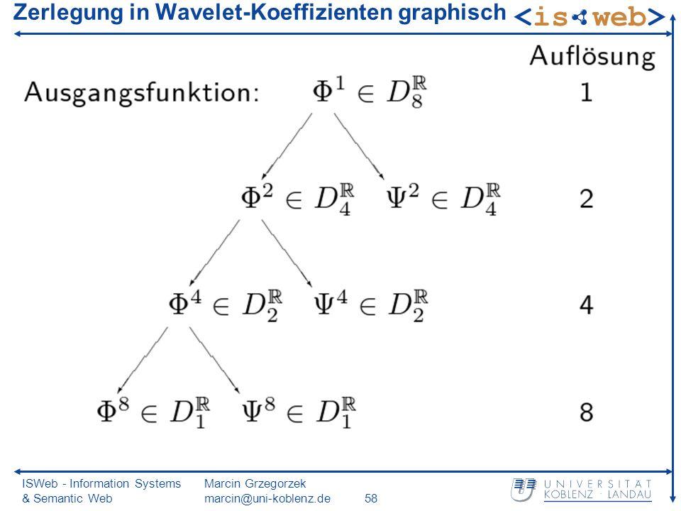 ISWeb - Information Systems & Semantic Web Marcin Grzegorzek marcin@uni-koblenz.de58 Zerlegung in Wavelet-Koeffizienten graphisch