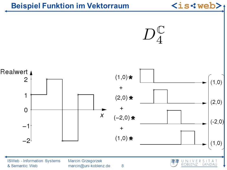 ISWeb - Information Systems & Semantic Web Marcin Grzegorzek marcin@uni-koblenz.de8 Beispiel Funktion im Vektorraum (1,0) (2,0) (-2,0) (1,0) * * * *