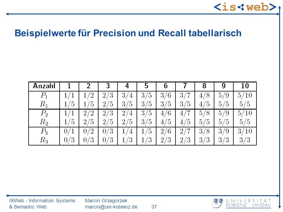 ISWeb - Information Systems & Semantic Web Marcin Grzegorzek marcin@uni-koblenz.de37 Beispielwerte für Precision und Recall tabellarisch