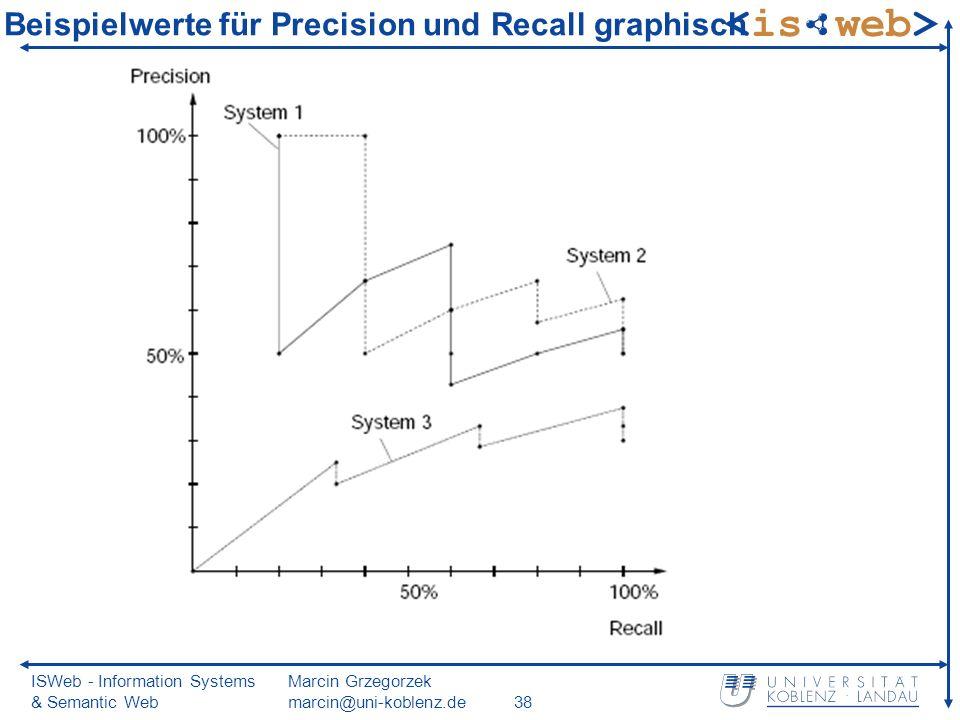 ISWeb - Information Systems & Semantic Web Marcin Grzegorzek marcin@uni-koblenz.de38 Beispielwerte für Precision und Recall graphisch