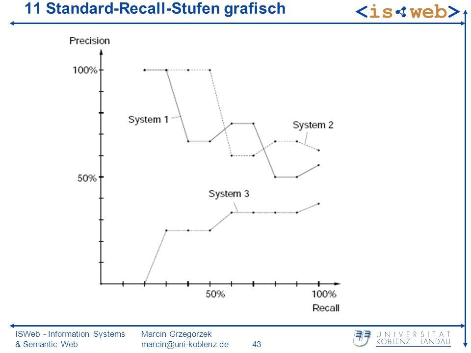 ISWeb - Information Systems & Semantic Web Marcin Grzegorzek marcin@uni-koblenz.de43 11 Standard-Recall-Stufen grafisch