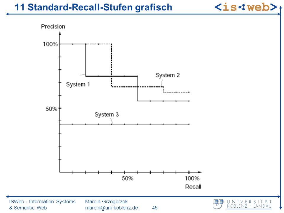 ISWeb - Information Systems & Semantic Web Marcin Grzegorzek marcin@uni-koblenz.de45 11 Standard-Recall-Stufen grafisch