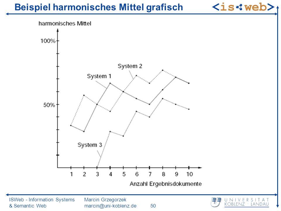ISWeb - Information Systems & Semantic Web Marcin Grzegorzek marcin@uni-koblenz.de50 Beispiel harmonisches Mittel grafisch