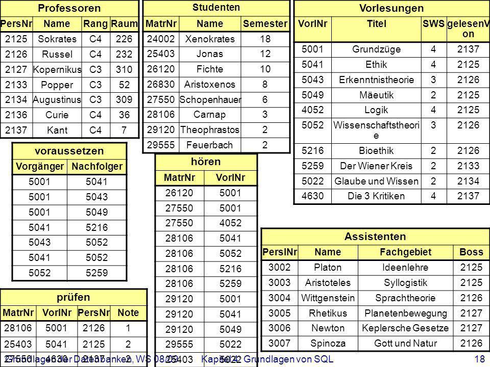 Grundlagen der Datenbanken, WS 08/09Kapitel 4: Grundlagen von SQL18 Professoren PersNrNameRangRaum 2125SokratesC4226 2126RusselC4232 2127KopernikusC33