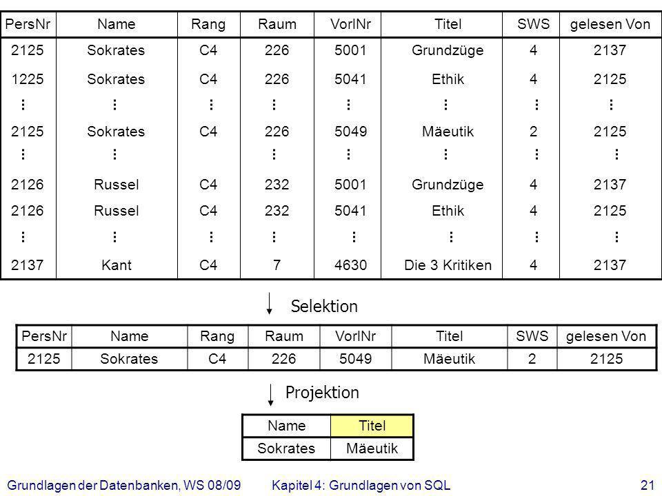 Grundlagen der Datenbanken, WS 08/09Kapitel 4: Grundlagen von SQL21 4630 5041 5001 5049 5041 5001 VorlNr Die 3 Kritiken Ethik Grundzüge Mäeutik Ethik