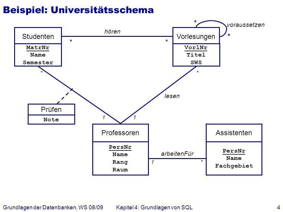 Grundlagen der Datenbanken, WS 08/09Kapitel 4: Grundlagen von SQL4 Beispiel: Universitätsschema hören StudentenVorlesungen ** MatrNr Name Semester Vor