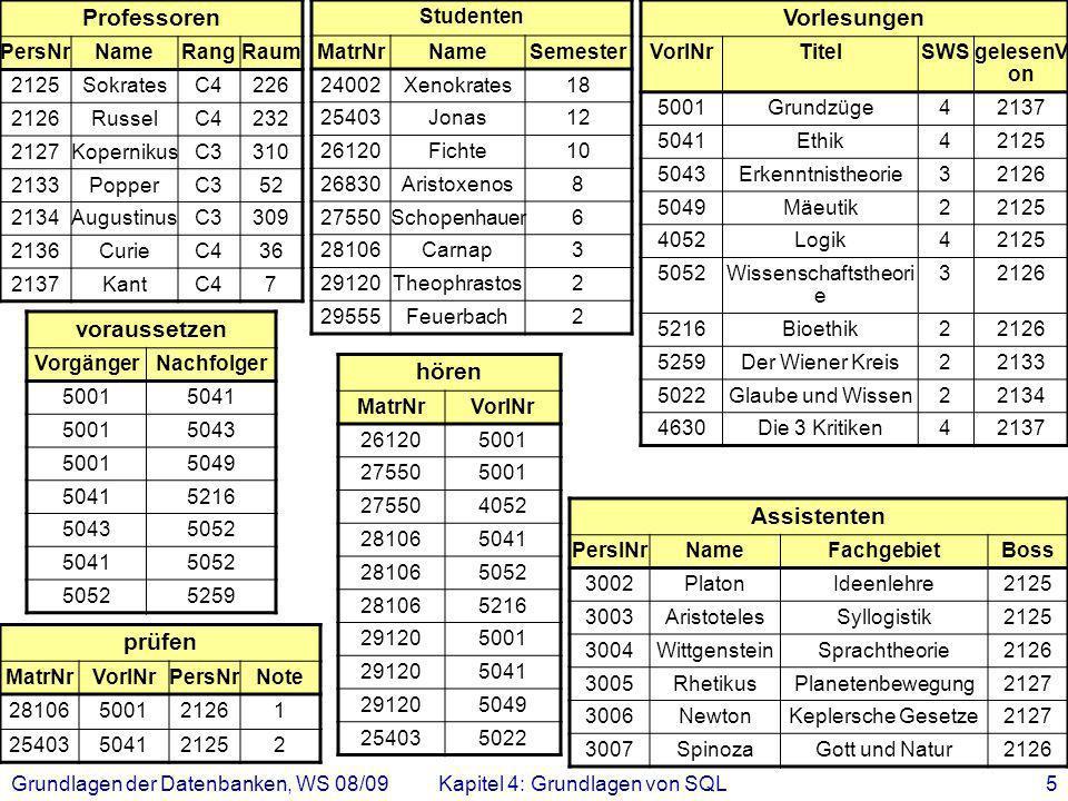 Grundlagen der Datenbanken, WS 08/09Kapitel 4: Grundlagen von SQL5 Professoren PersNrNameRangRaum 2125SokratesC4226 2126RusselC4232 2127KopernikusC331