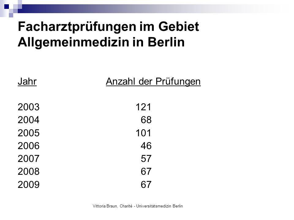Facharztprüfungen im Gebiet Allgemeinmedizin in Berlin JahrAnzahl der Prüfungen 2003121 2004 68 2005101 2006 46 2007 57 2008 67 2009 67 Vittoria Braun