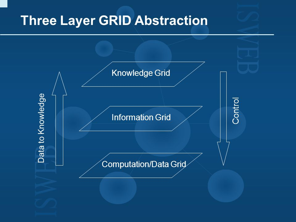 Three Layer GRID Abstraction Information Grid Knowledge Grid Computation/Data Grid Data to Knowledge Control