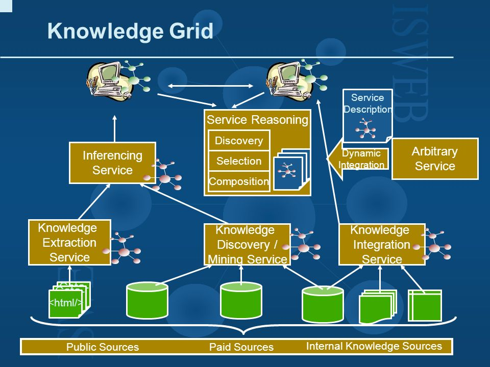 Cata- log Cata- log Knowledge Extraction Service Internal Knowledge Sources Public SourcesPaid Sources Knowledge Discovery / Mining Service Knowledge