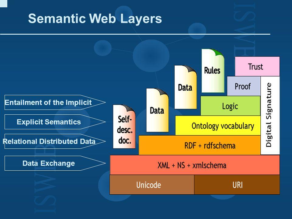 II.Semantic Web 1. Basis des Semantic Web: das Resource Description Framework 2.