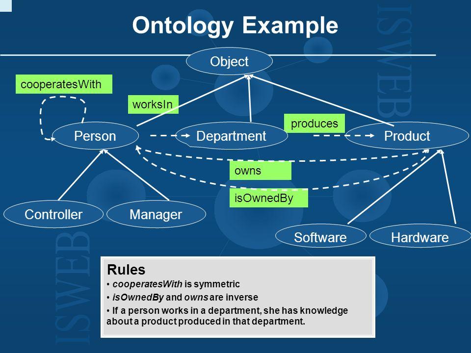 Dimensionen des Semantic Web activityinformation implicit semantics explicit semantics centralized (C/S) ad-hoc P2P-based Semantic Web Services SWAP SWWS Semantic Web Complexity/size of manageable service(s) WWW