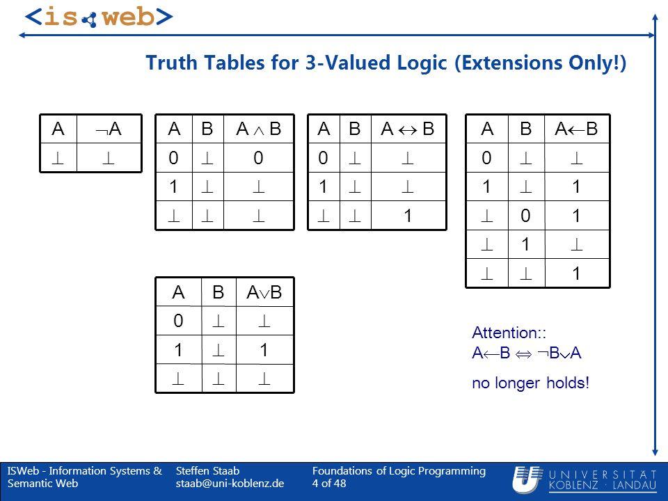 ISWeb - Information Systems & Semantic Web Steffen Staab staab@uni-koblenz.de Foundations of Logic Programming 65 of 48 Stabile Modelle und wohl-fundierte Modelle Stabile Modelle und wohl-fundierte (partielle oder totale) Modelle stehen in folgender Beziehung zueinander: Behauptung: Wohl-fundierte totale Modelle sind einzigartige stabile Modelle.