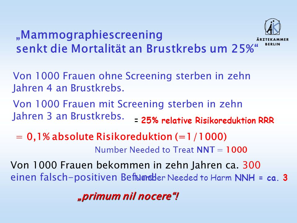 Mammographiescreening senkt die Mortalität an Brustkrebs um 25% Von 1000 Frauen ohne Screening sterben in zehn Jahren 4 an Brustkrebs. Von 1000 Frauen