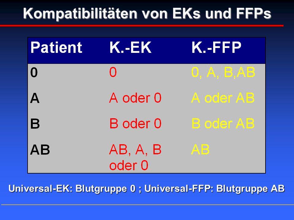Kompatibilitäten von EKs und FFPs Universal-EK: Blutgruppe 0 ; Universal-FFP: Blutgruppe AB