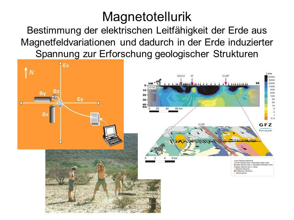 Magnetotellurik Bestimmung der elektrischen Leitfähigkeit der Erde aus Magnetfeldvariationen und dadurch in der Erde induzierter Spannung zur Erforsch