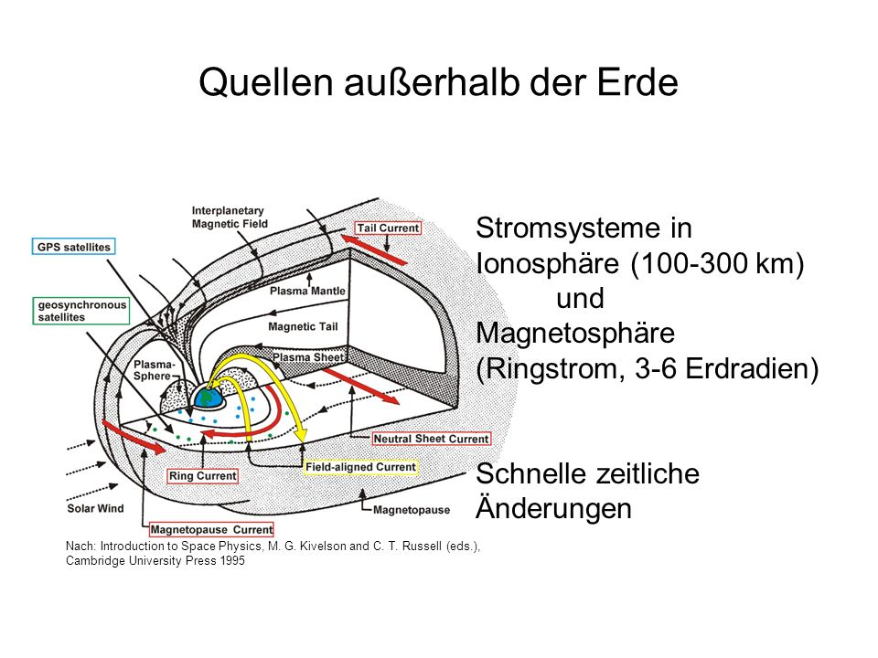 Quellen außerhalb der Erde Stromsysteme in Ionosphäre (100-300 km) und Magnetosphäre (Ringstrom, 3-6 Erdradien) Schnelle zeitliche Änderungen Nach: Introduction to Space Physics, M.