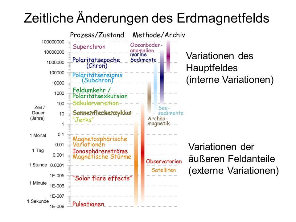 Zeitliche Änderungen des Erdmagnetfelds Variationen des Hauptfeldes (interne Variationen) Variationen der äußeren Feldanteile (externe Variationen)