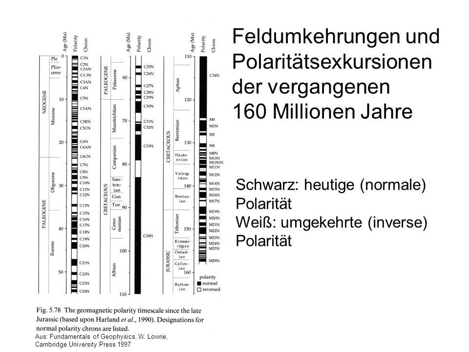 Feldumkehrungen und Polaritätsexkursionen der vergangenen 160 Millionen Jahre Schwarz: heutige (normale) Polarität Weiß: umgekehrte (inverse) Polaritä