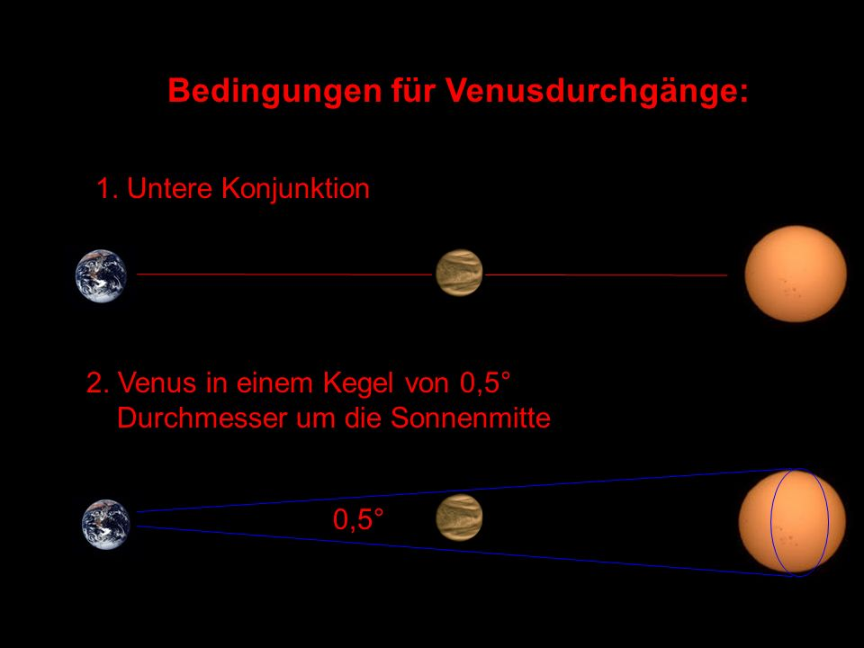 Positionen unterer Konjunktionen 1989-2012 2.4.19891,4° 18.1.19906° 20.8.19918,59° 30.3.19938,77° 1.11.19945,93° 10.6.19960,51° 15.1.19985,97° 18.8.19998,43° 27.3.20018,93° 30.10.20026,28° 8.6.20040,18° 13.1.20065,47° 16.8.20078,26° 25.3.20099,07° 27.10.20106,62° 6.6.20120,16° Jeweils 583,92 Tage auseinander Erfüllen nur selten Bedingungen - Warum .
