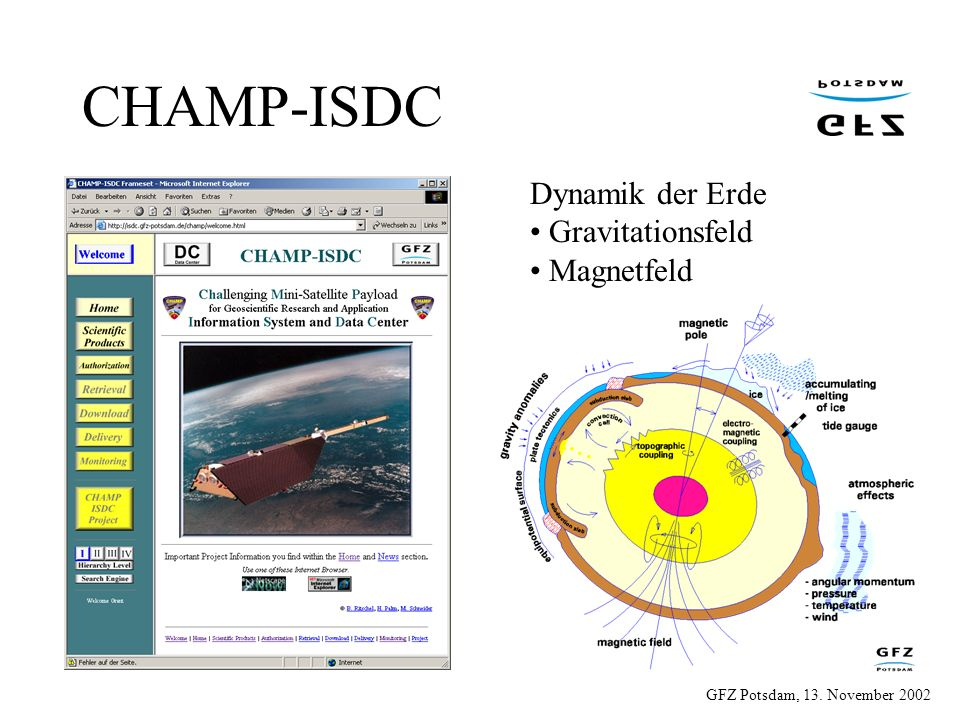 GFZ Potsdam, 13. November 2002 Dynamik der Erde Gravitationsfeld Magnetfeld CHAMP-ISDC