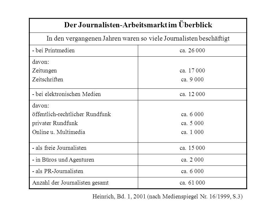 Der Journalisten-Arbeitsmarkt im Überblick In den vergangenen Jahren waren so viele Journalisten beschäftigt - bei Printmedienca. 26 000 davon: Zeitun