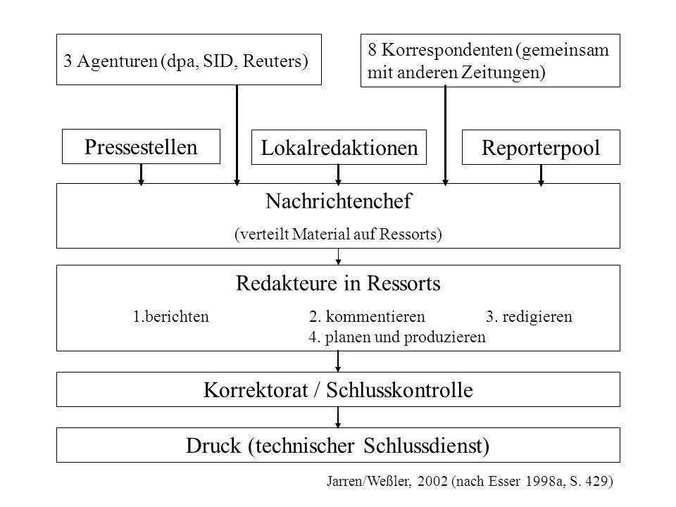 3 Agenturen (dpa, SID, Reuters) Druck (technischer Schlussdienst) Korrektorat / Schlusskontrolle Redakteure in Ressorts 1.berichten2. kommentieren 3.